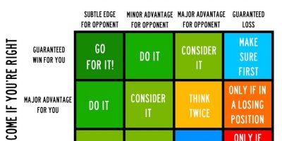 Matriz de decisión como ejemplo de toma de decisiones con teoría de juegos
